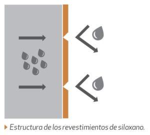 Estructura de los revestimientos de siloxano