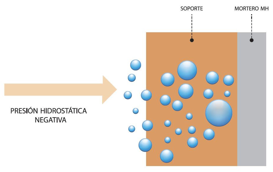 presión higrostática negativa