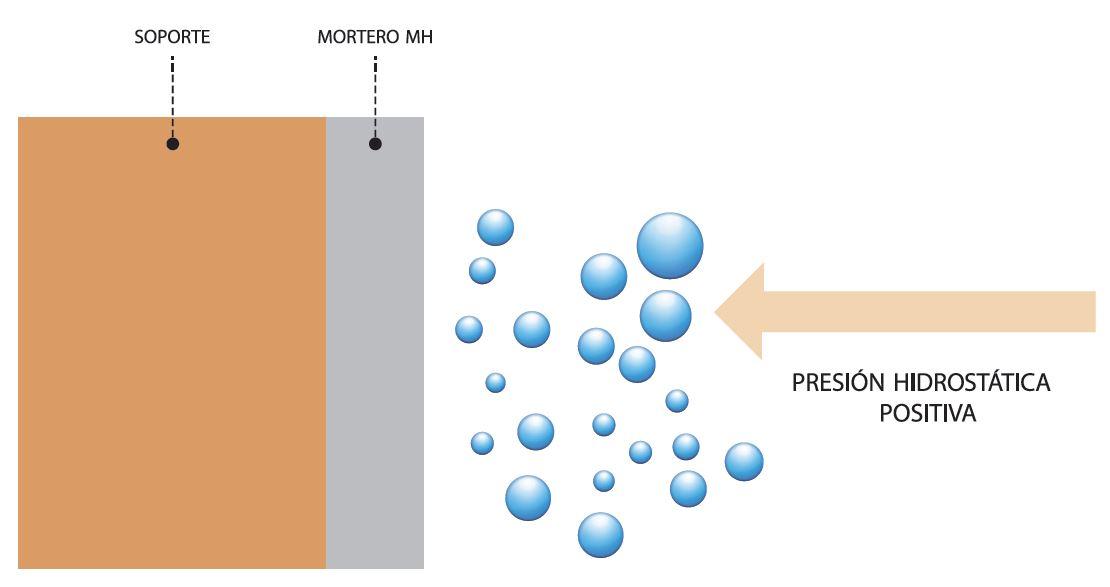 Presión higrostática positiva