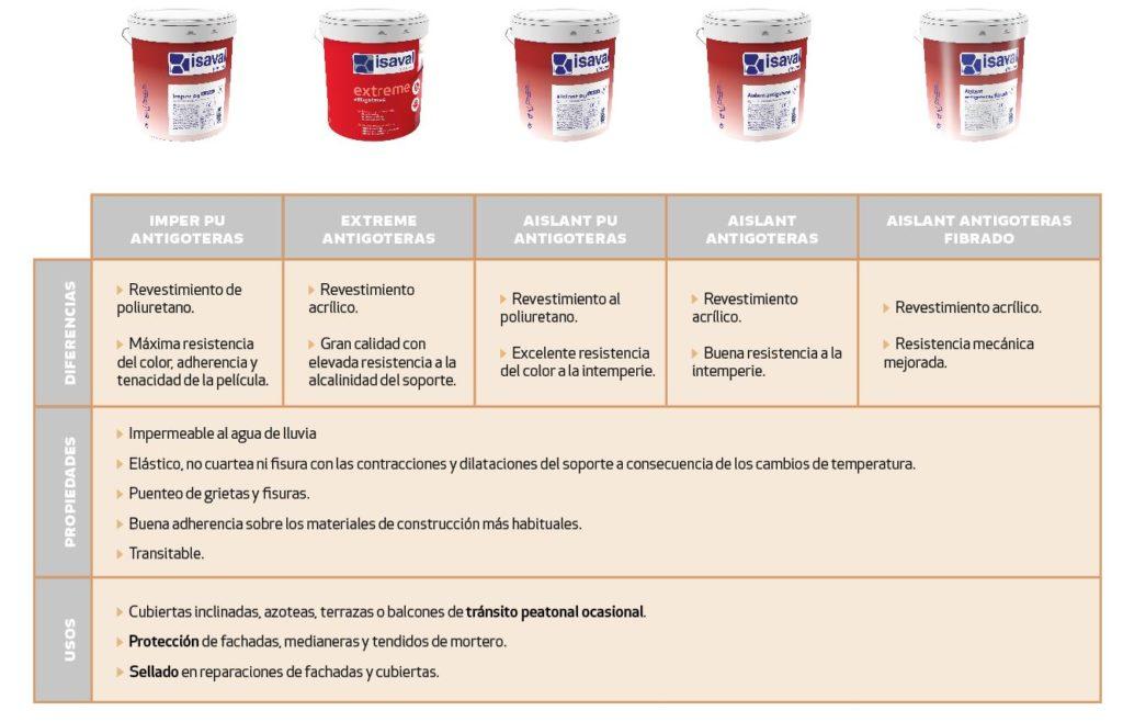 Características y propiedades de las membranas líquidas impermeabilizantes